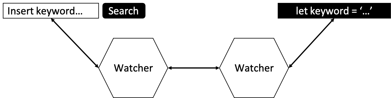 two-way data binding